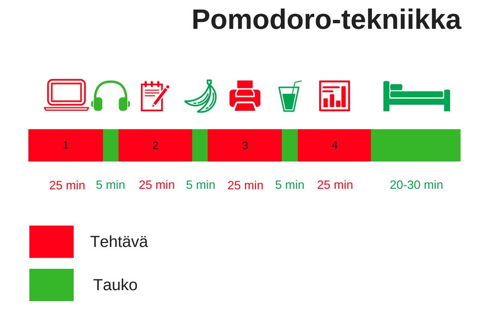 Pomodoro-tekniikka